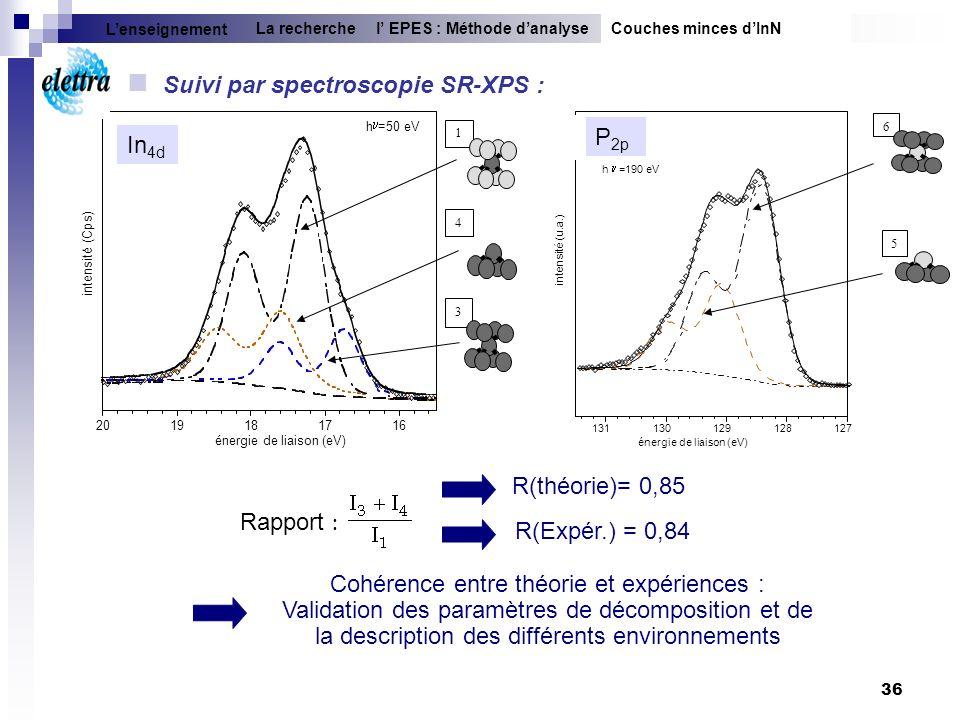 Suivi par spectroscopie SR-XPS :