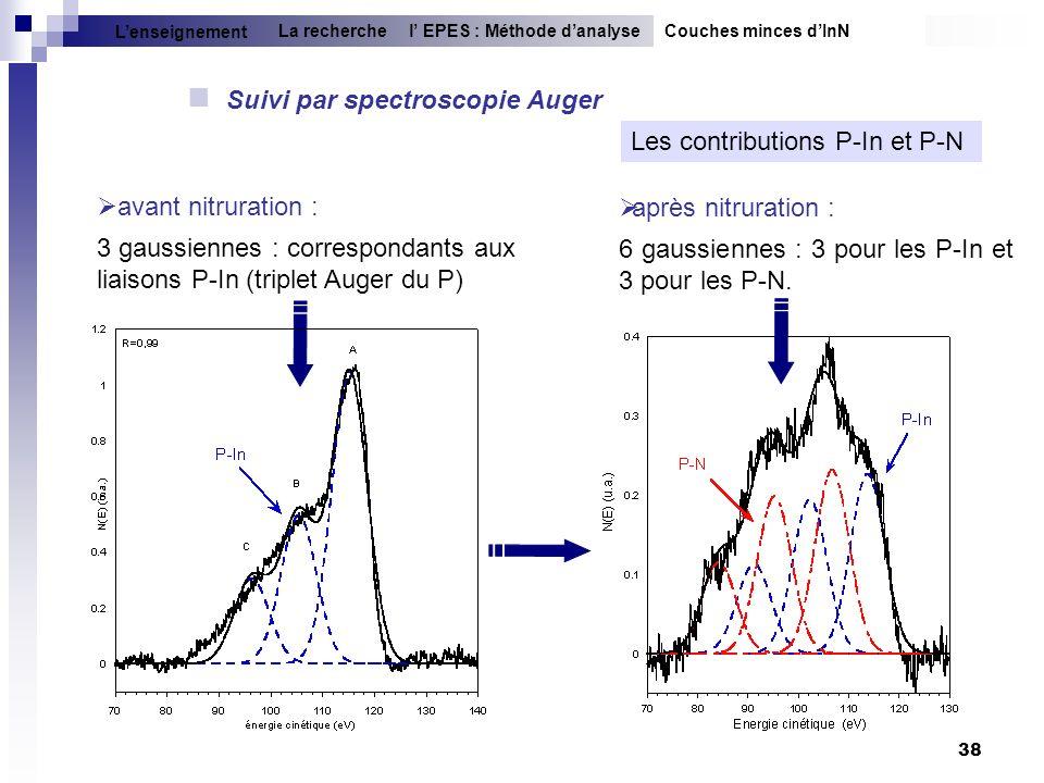 Suivi par spectroscopie Auger