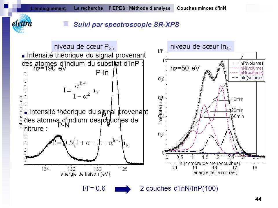 Suivi par spectroscopie SR-XPS