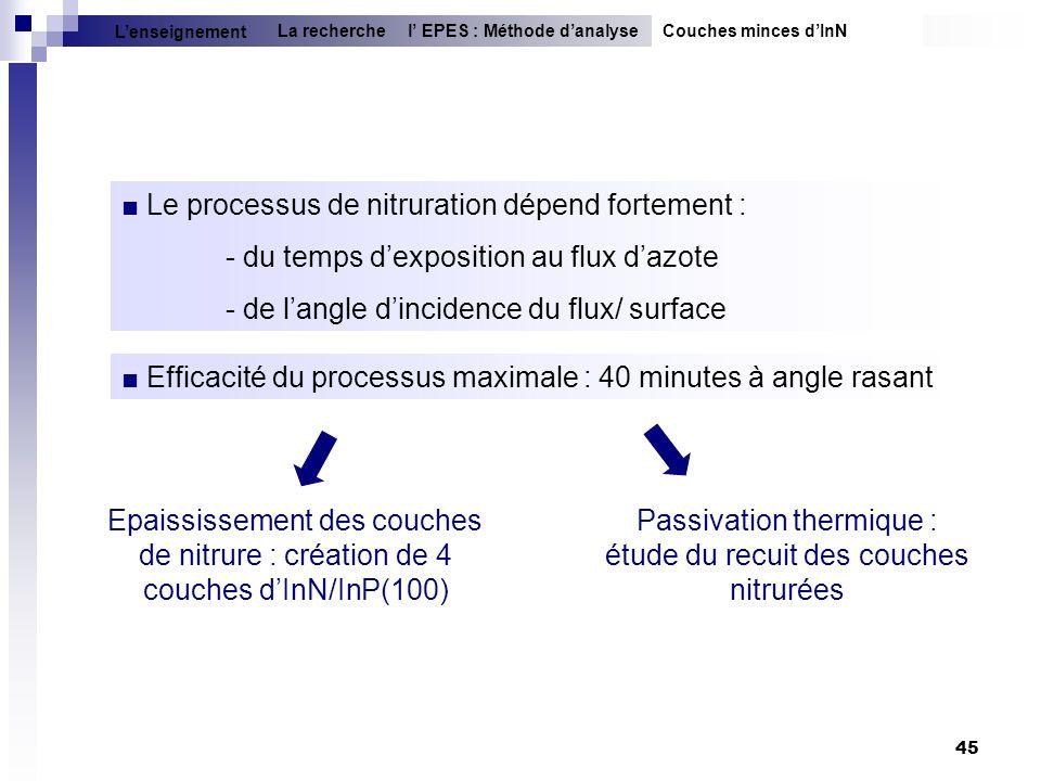 Passivation thermique : étude du recuit des couches nitrurées
