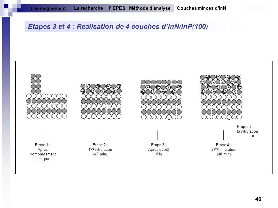 Etapes 3 et 4 : Réalisation de 4 couches d'InN/InP(100)