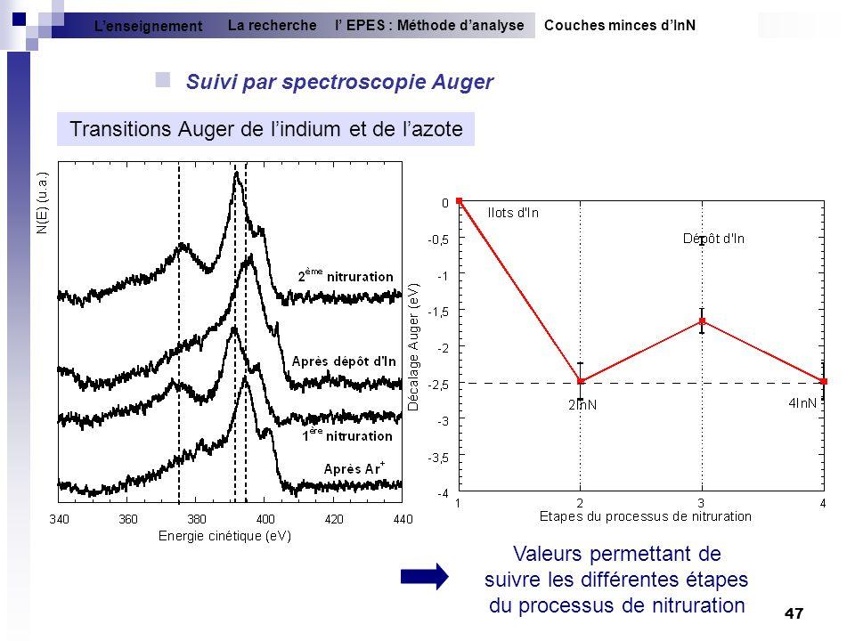 Transitions Auger de l'indium et de l'azote