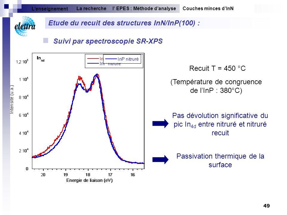 Etude du recuit des structures InN/InP(100) :