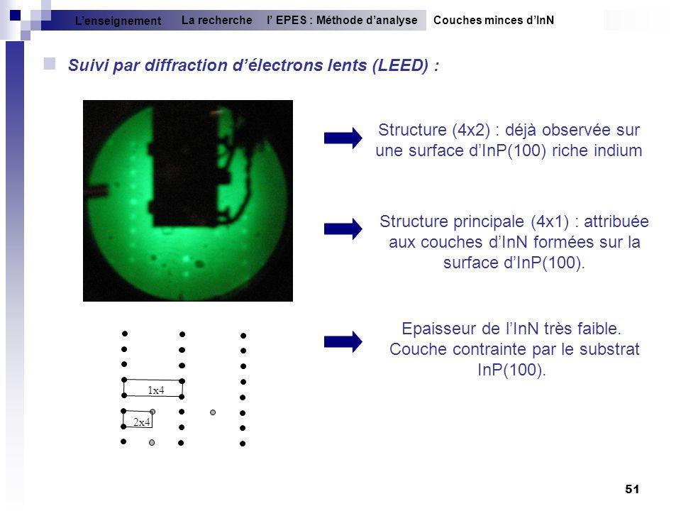 Suivi par diffraction d'électrons lents (LEED) :