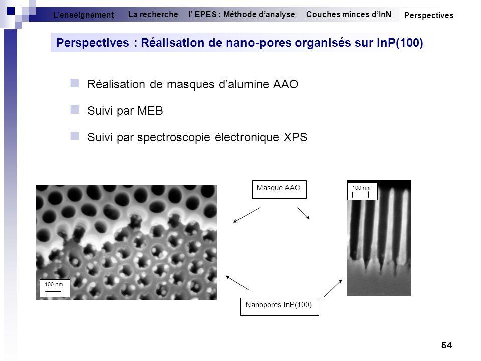 Perspectives : Réalisation de nano-pores organisés sur InP(100)