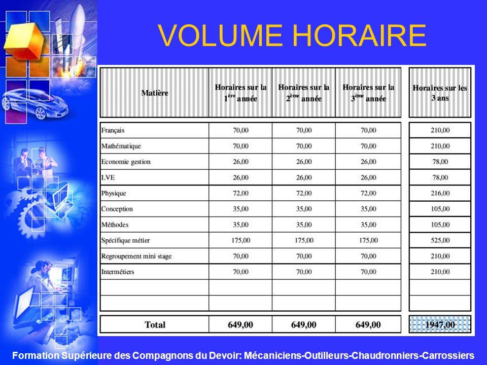 VOLUME HORAIRE Formation Supérieure des Compagnons du Devoir: Mécaniciens-Outilleurs-Chaudronniers-Carrossiers.