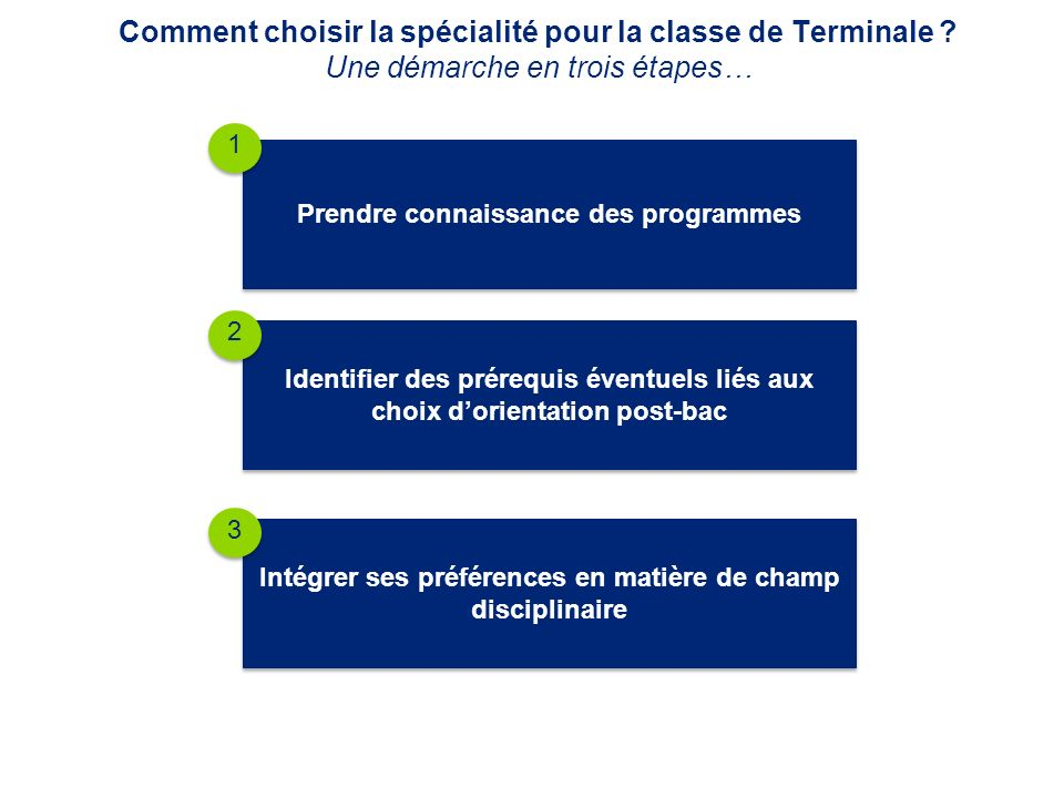 Comment choisir la spécialité pour la classe de Terminale