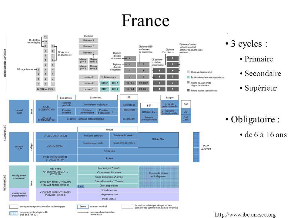 France 3 cycles : Obligatoire : Primaire Secondaire Supérieur