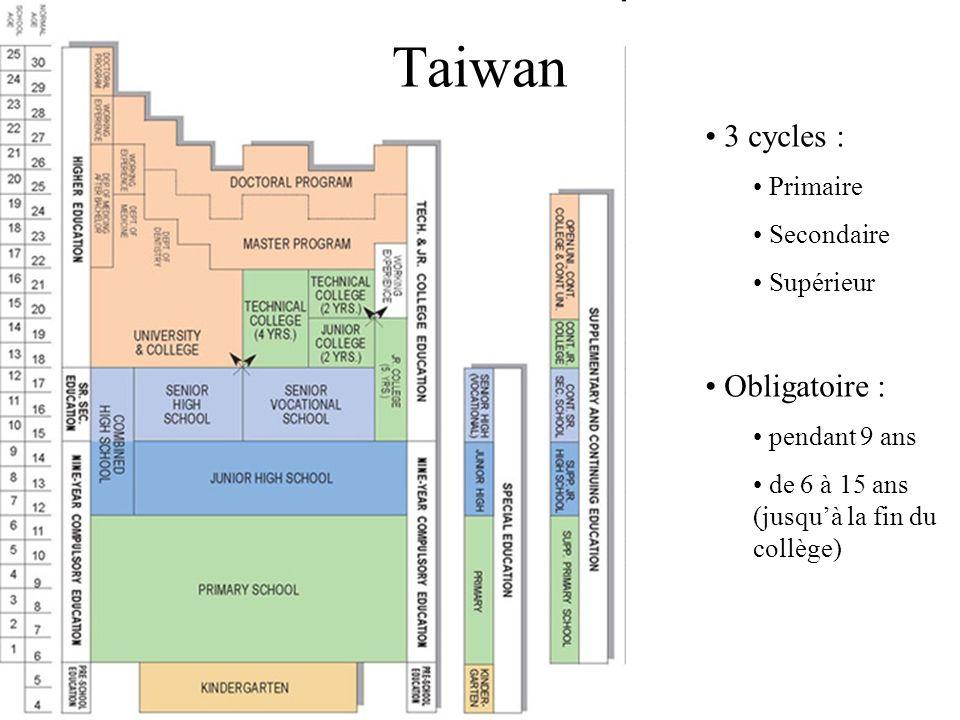 Taiwan 3 cycles : Obligatoire : Primaire Secondaire Supérieur