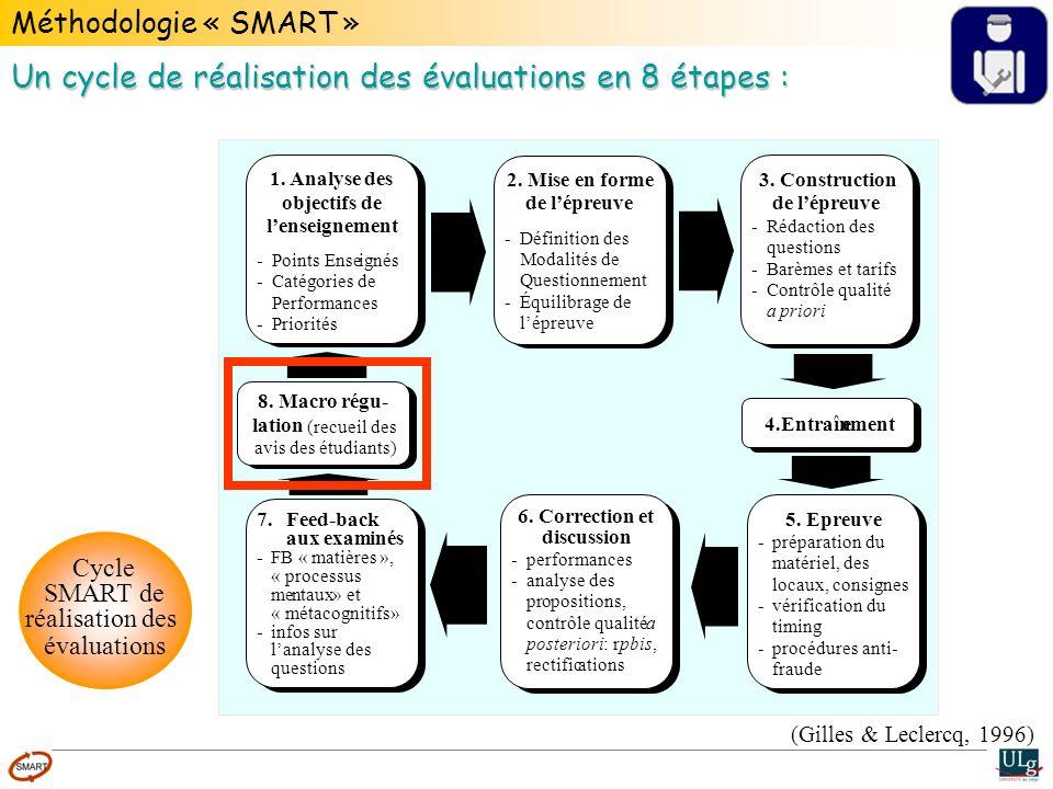 Un cycle de réalisation des évaluations en 8 étapes :