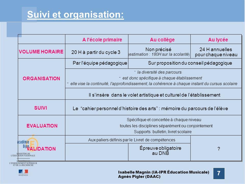 Suivi et organisation: