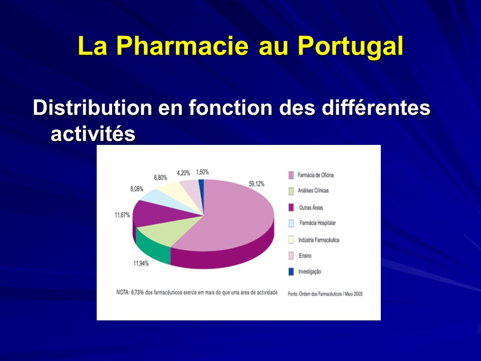 La Pharmacie au Portugal