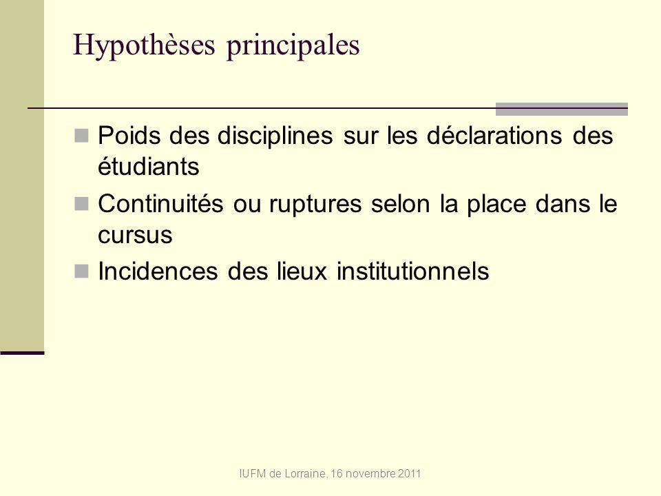 Hypothèses principales