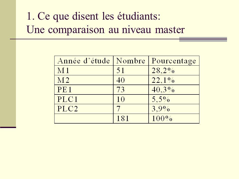 1. Ce que disent les étudiants: Une comparaison au niveau master