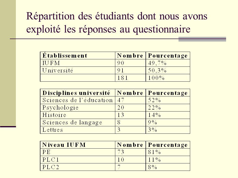 Répartition des étudiants dont nous avons exploité les réponses au questionnaire