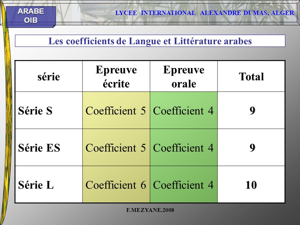 Les coefficients de Langue et Littérature arabes
