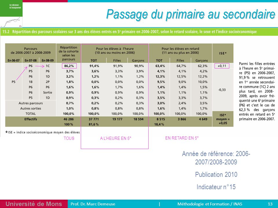 Passage du primaire au secondaire