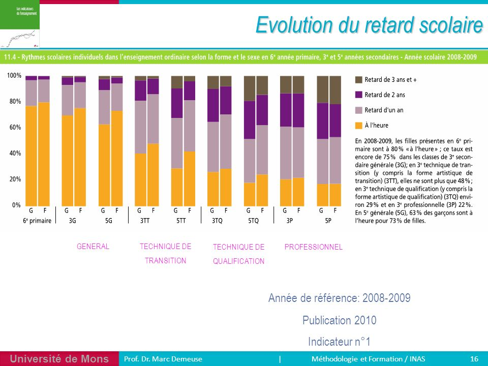 Evolution du retard scolaire