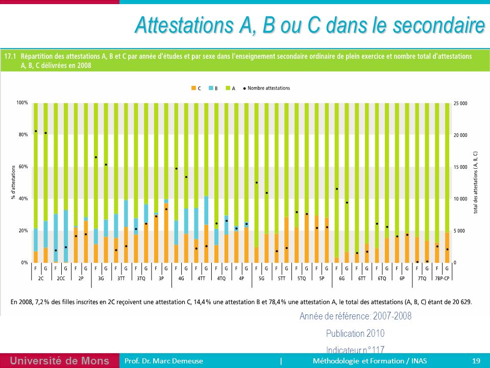 Attestations A, B ou C dans le secondaire