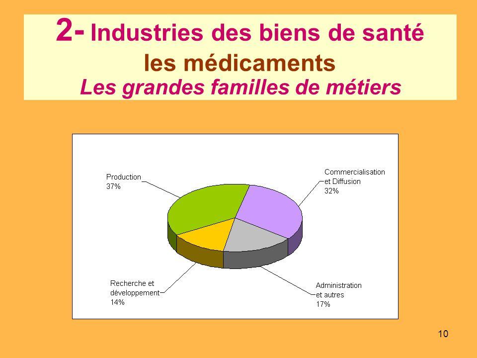 2- Industries des biens de santé les médicaments Les grandes familles de métiers