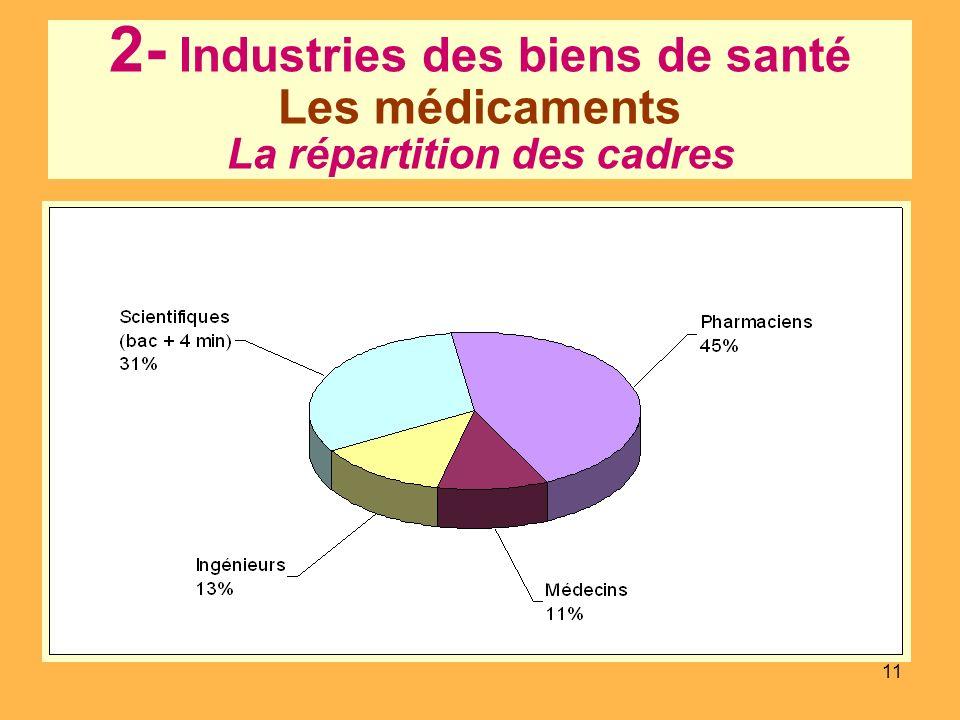 2- Industries des biens de santé Les médicaments La répartition des cadres