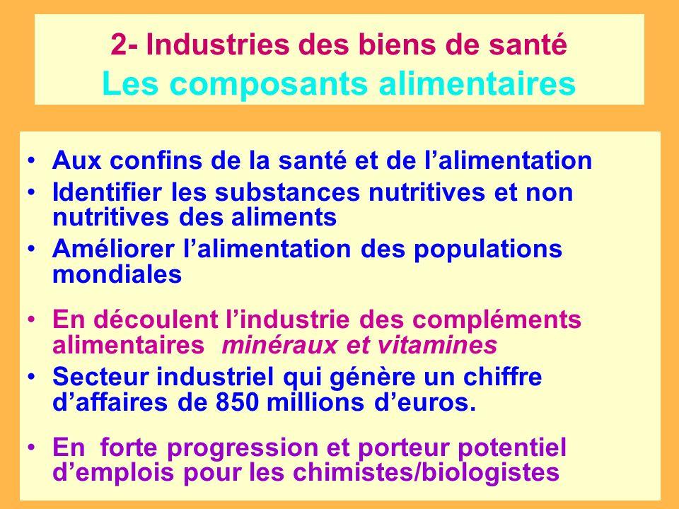 2- Industries des biens de santé Les composants alimentaires
