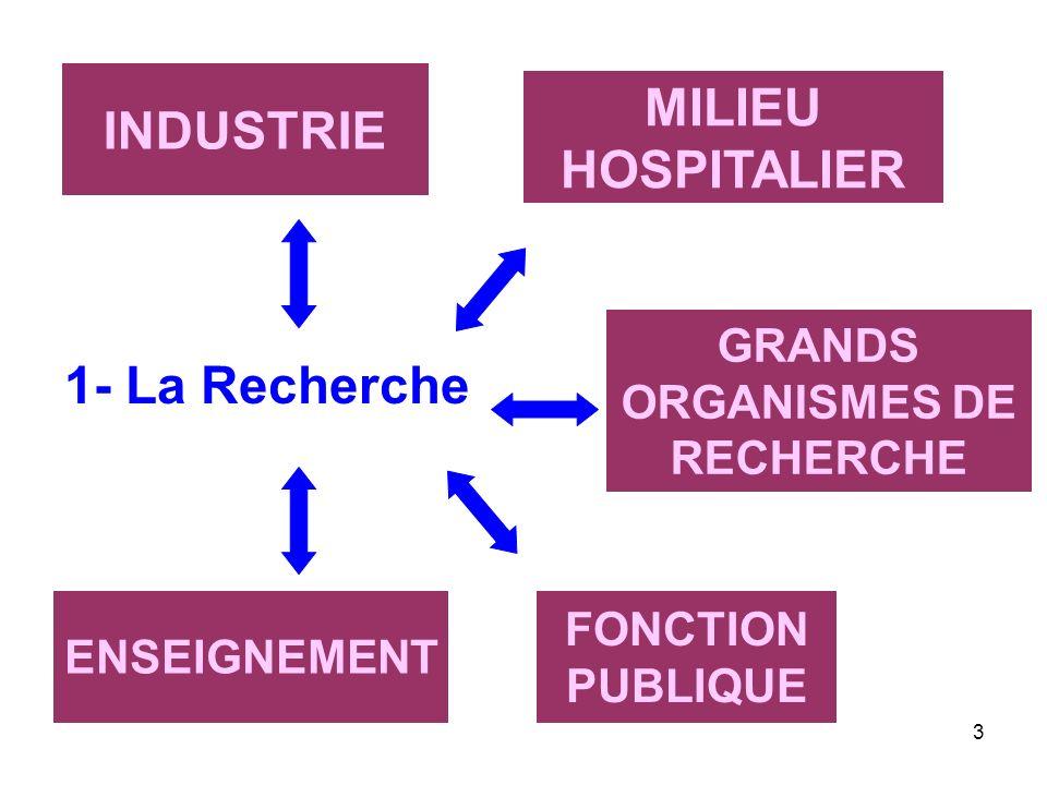 GRANDS ORGANISMES DE RECHERCHE