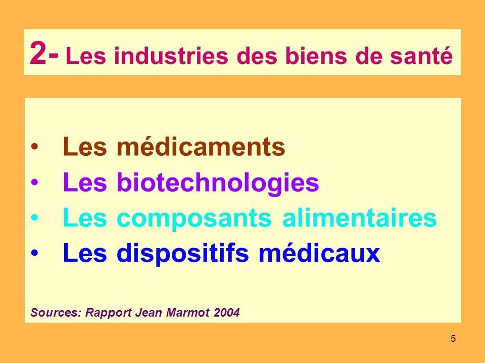 2- Les industries des biens de santé