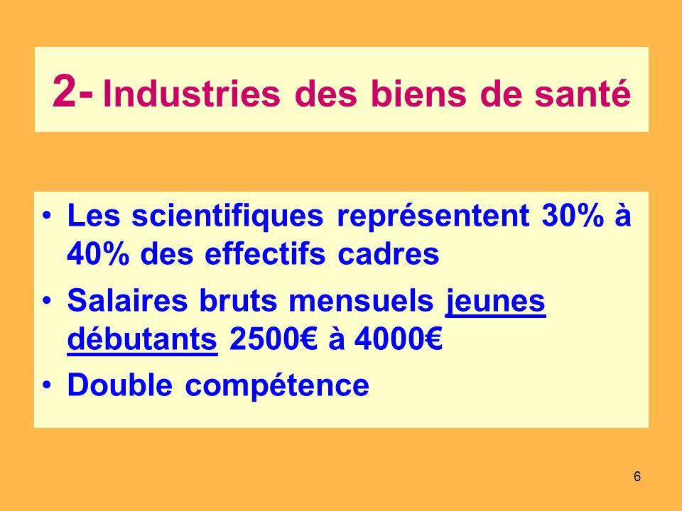 2- Industries des biens de santé