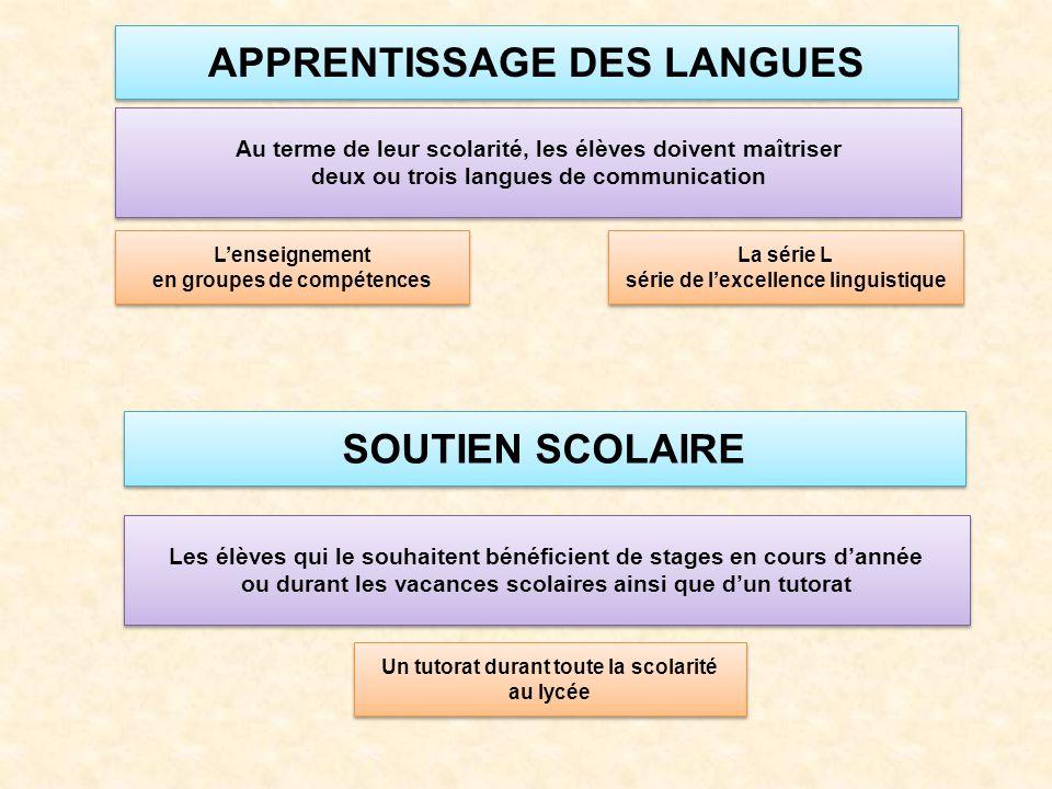 APPRENTISSAGE DES LANGUES SOUTIEN SCOLAIRE