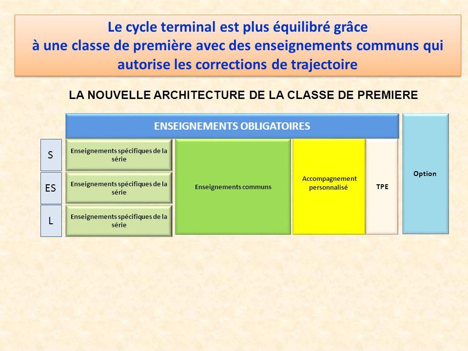 Le cycle terminal est plus équilibré grâce à une classe de première avec des enseignements communs qui autorise les corrections de trajectoire