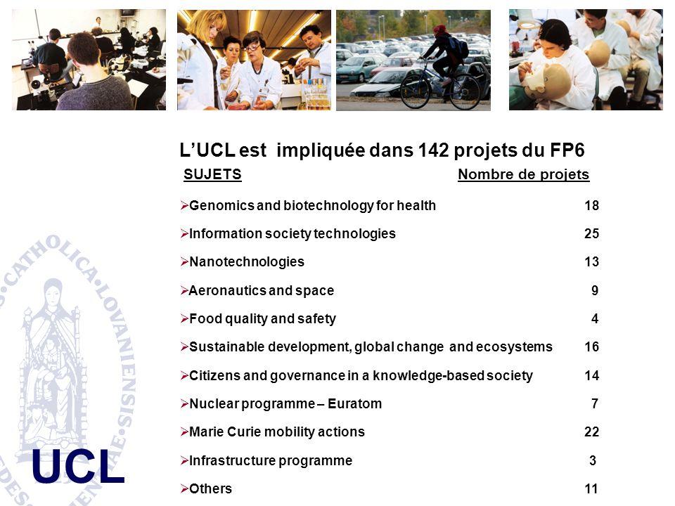 L'UCL est impliquée dans 142 projets du FP6