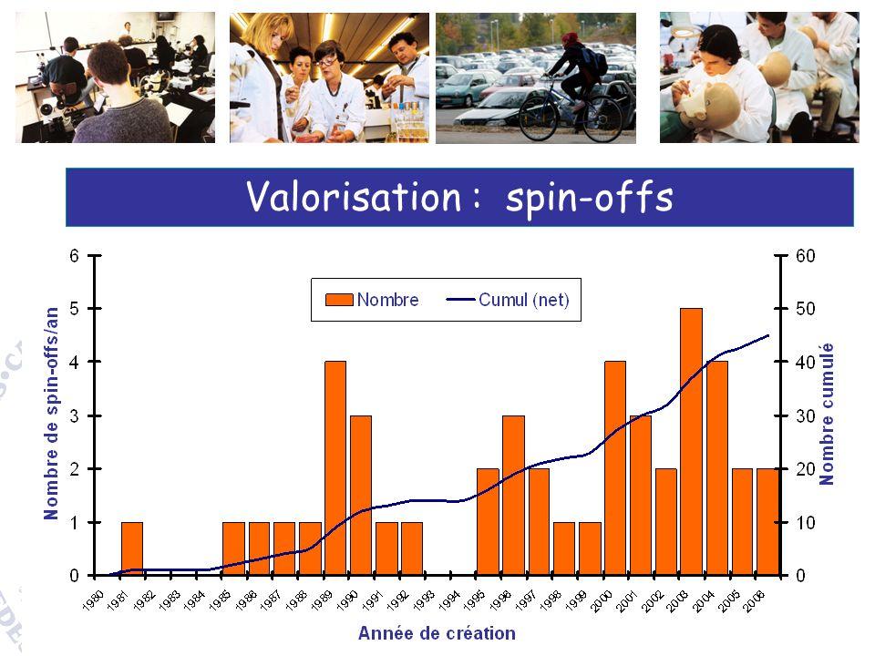 Valorisation : spin-offs