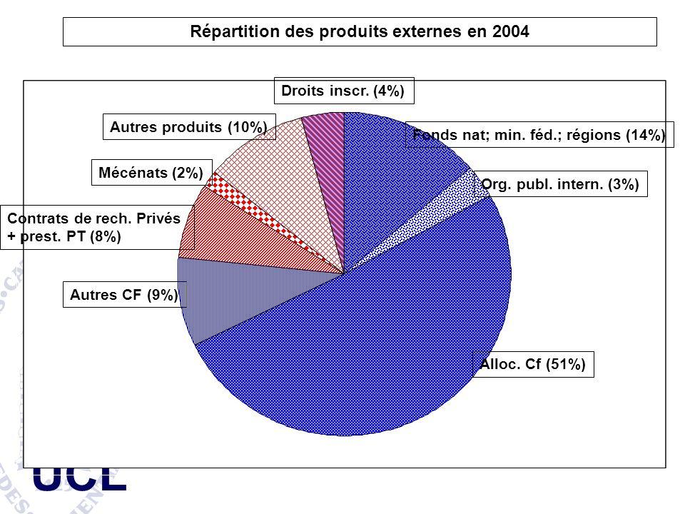 Répartition des produits externes en 2004