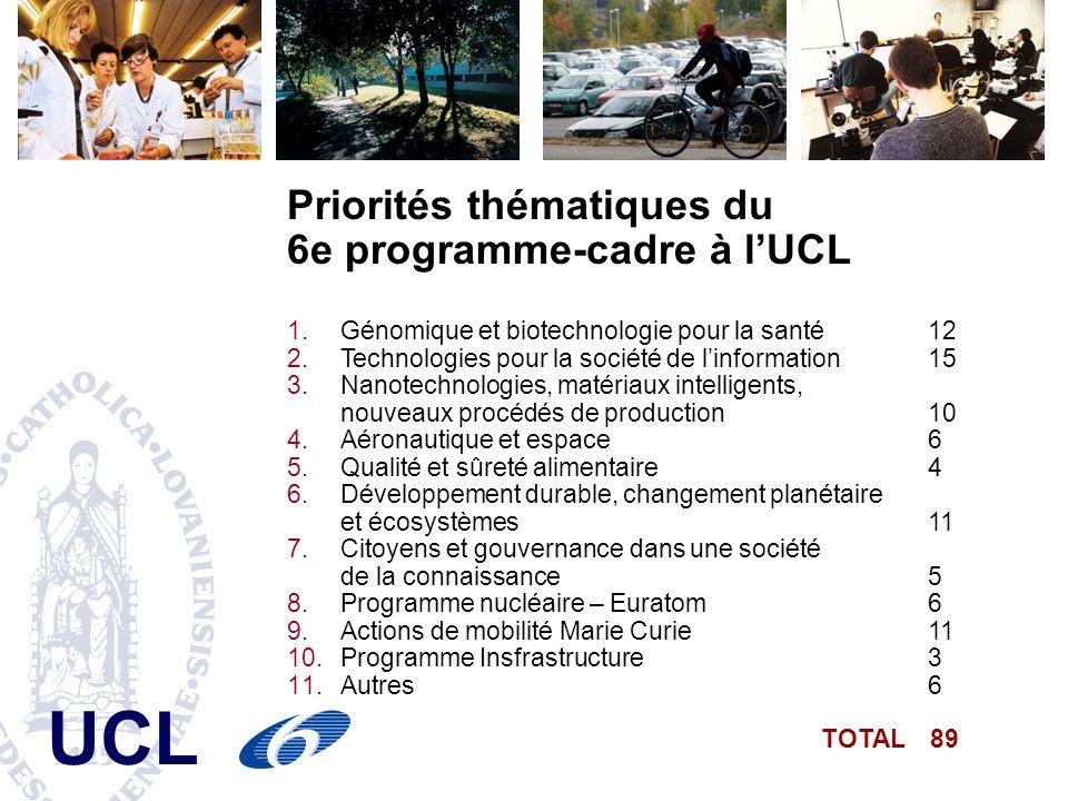 Priorités thématiques du 6e programme-cadre à l'UCL