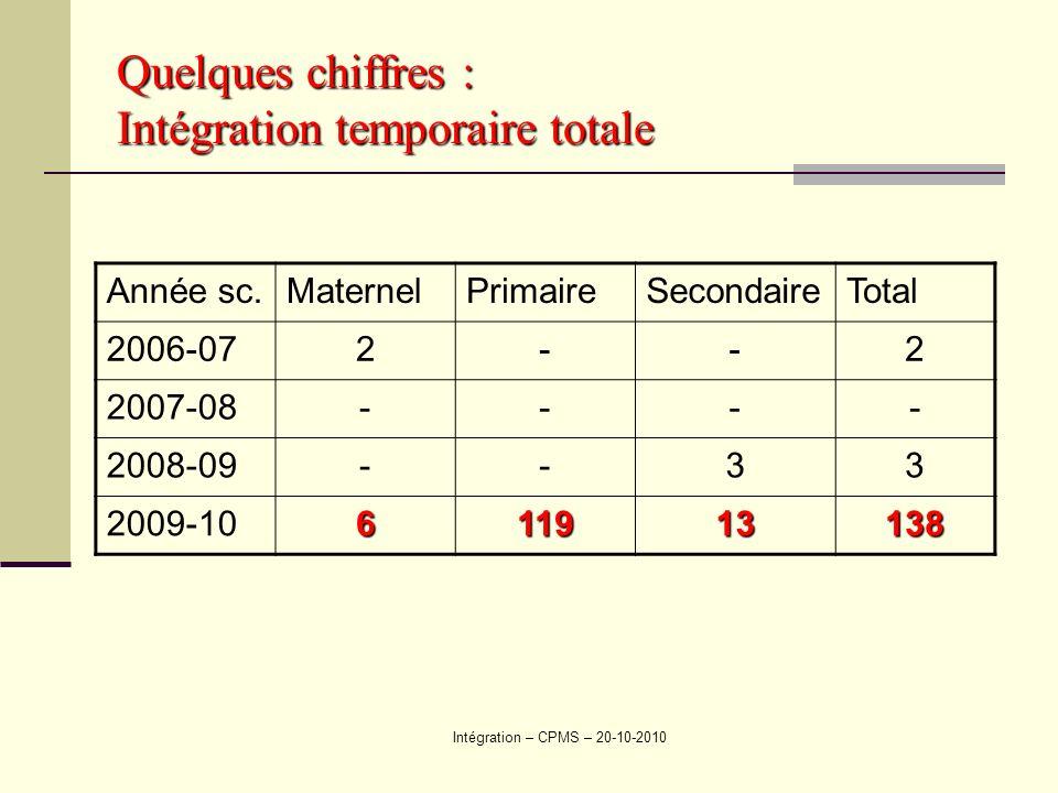 Quelques chiffres : Intégration temporaire totale