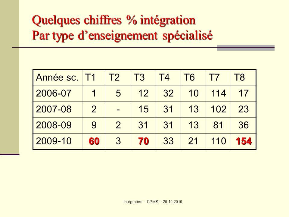 Quelques chiffres % intégration Par type d'enseignement spécialisé