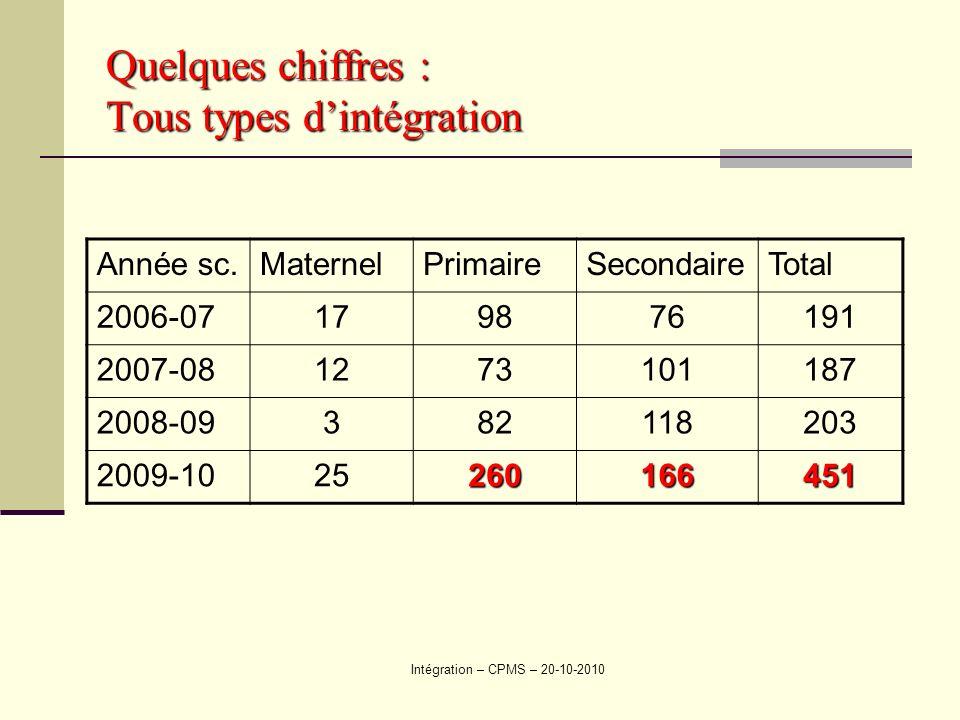 Quelques chiffres : Tous types d'intégration
