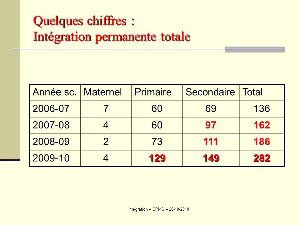 Quelques chiffres : Intégration permanente totale