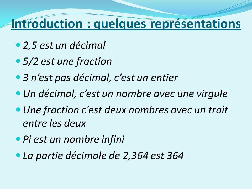 Introduction : quelques représentations