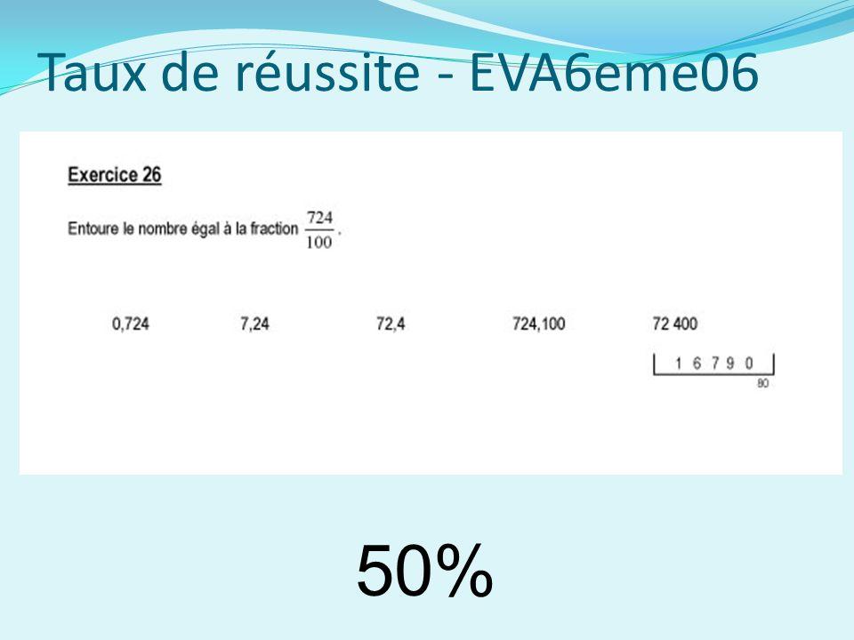 Taux de réussite - EVA6eme06