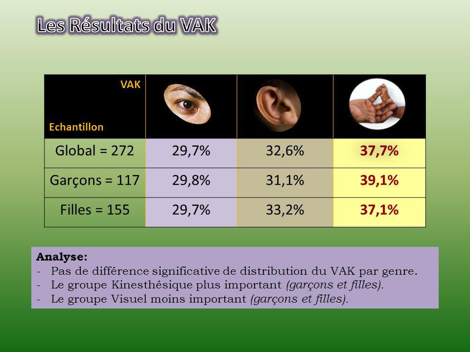 Les Résultats du VAK Global = 272 29,7% 32,6% 37,7% Garçons = 117