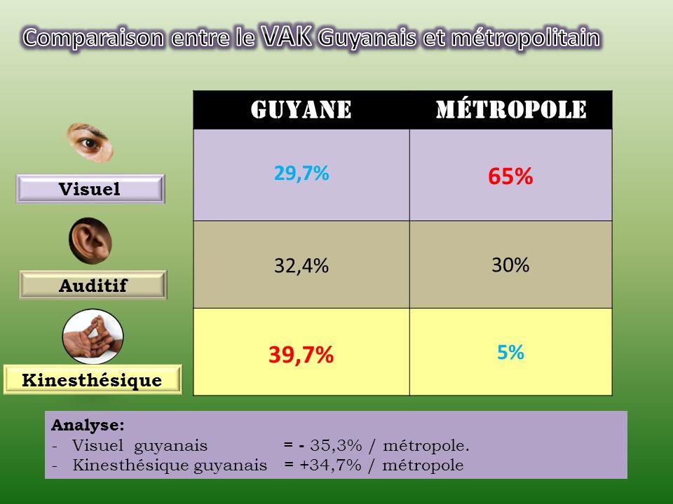 Comparaison entre le VAK Guyanais et métropolitain Guyane métropole