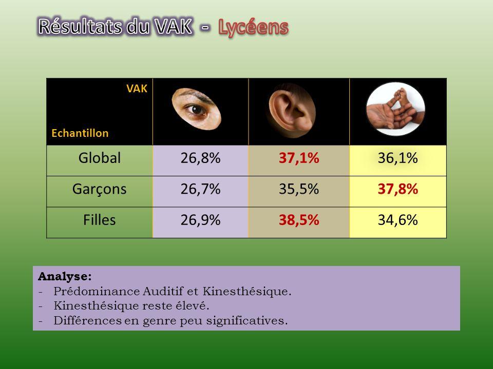 Résultats du VAK - Lycéens