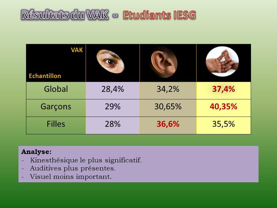 Résultats du VAK - Etudiants IESG