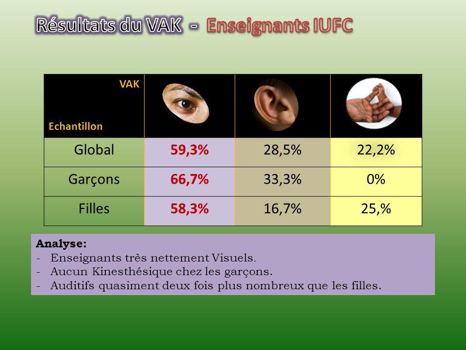 Résultats du VAK - Enseignants IUFC