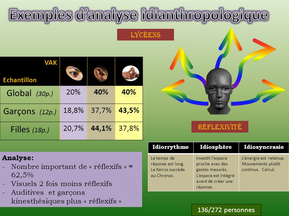 Exemples d'analyse idianthropologique