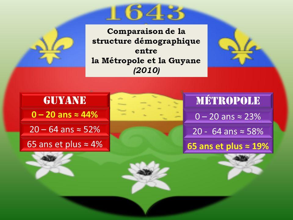 Guyane métropole 0 – 20 ans ≈ 44% 0 – 20 ans ≈ 23% 20 – 64 ans ≈ 52%