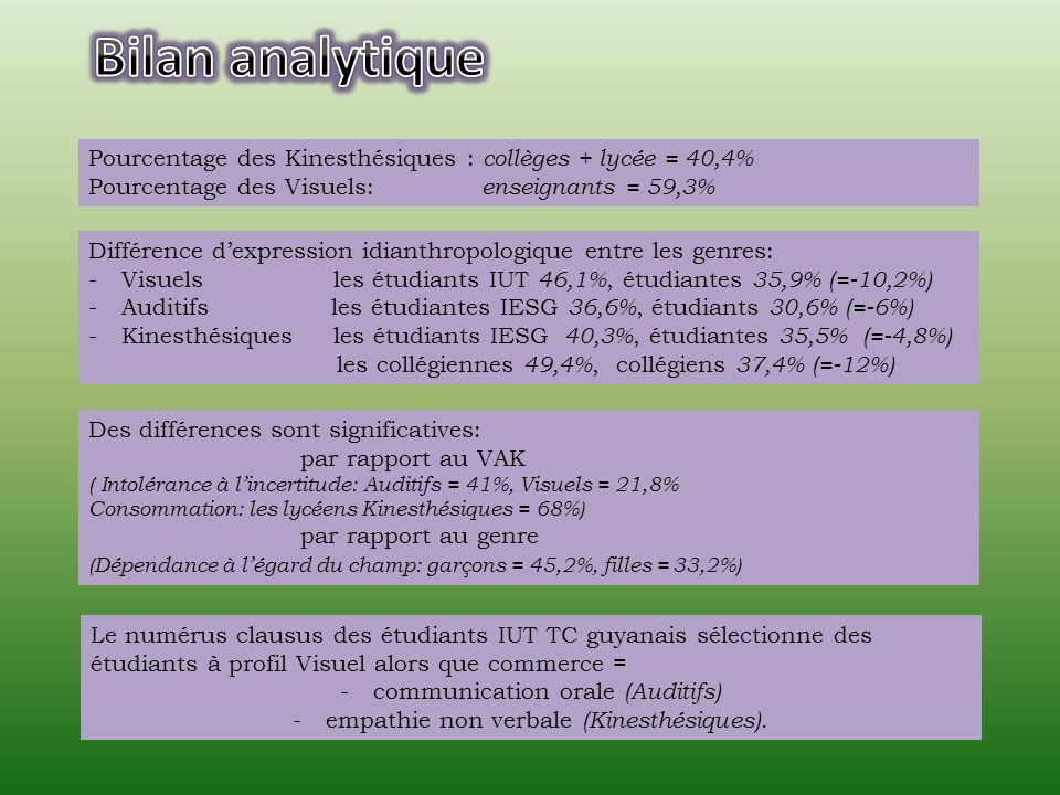 Bilan analytique Pourcentage des Kinesthésiques : collèges + lycée = 40,4% Pourcentage des Visuels: enseignants = 59,3%