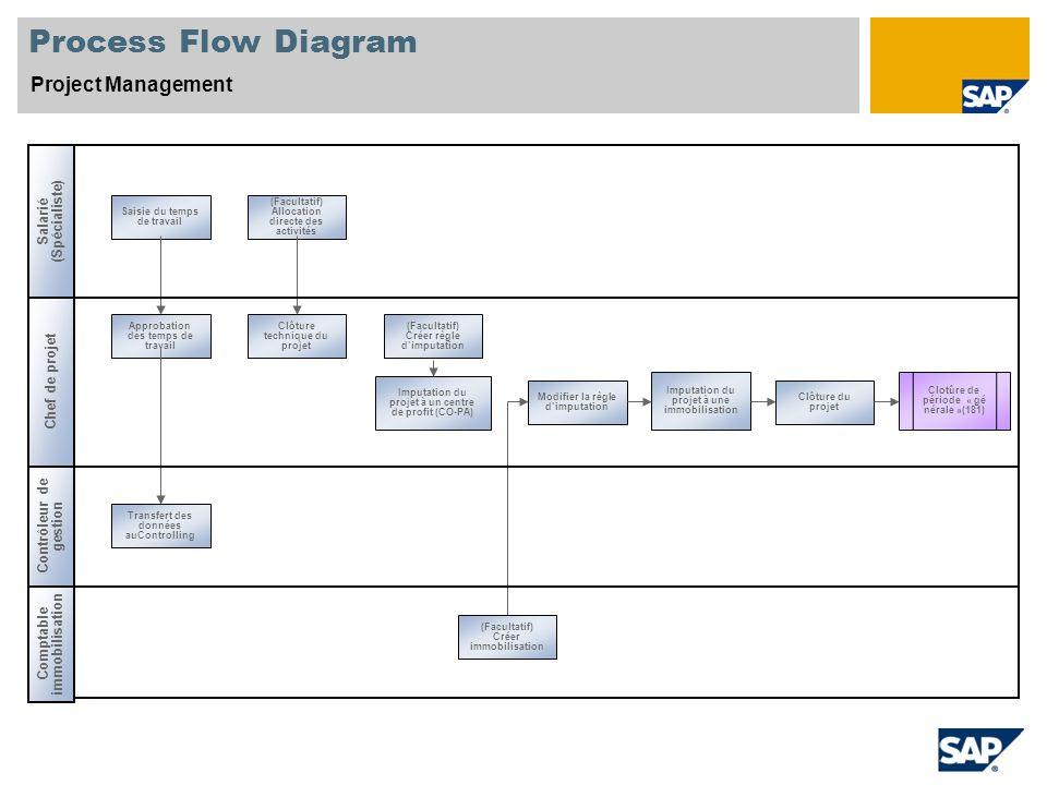 Process Flow Diagram Project Management (Spécialiste) Salarié
